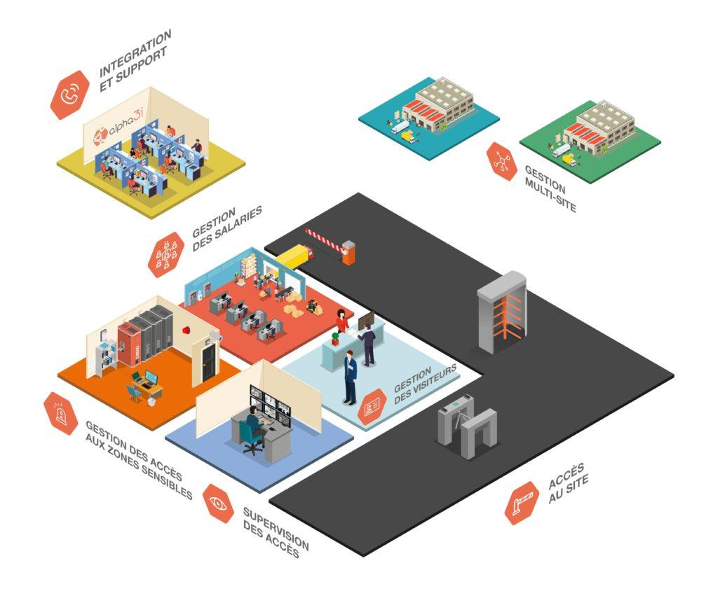 Système de contrôle des accès, logiciel gestion des accès