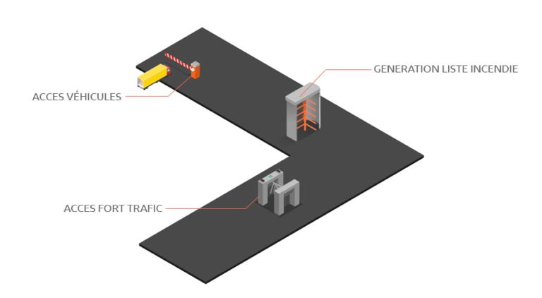 Gestion des acces, acces véhicule, acces au site