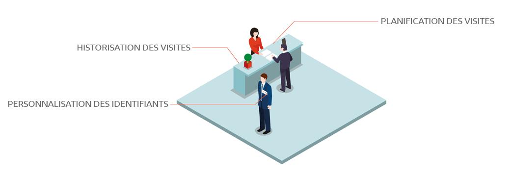 Gestion des accès visiteurs, logiciel controle acces, gestion des acces