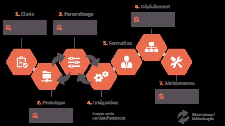 gestion projet logiciel suivi production et rh