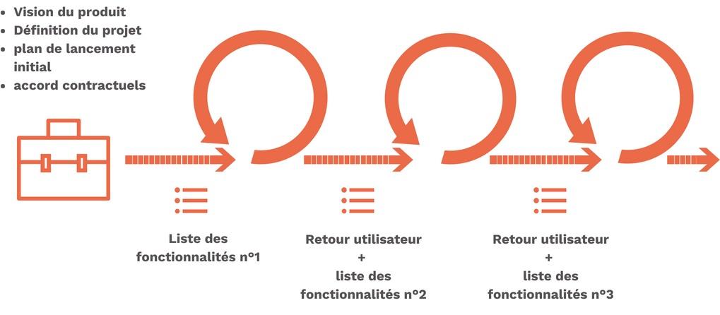 méthode agile intégrateur logiciel production et rh